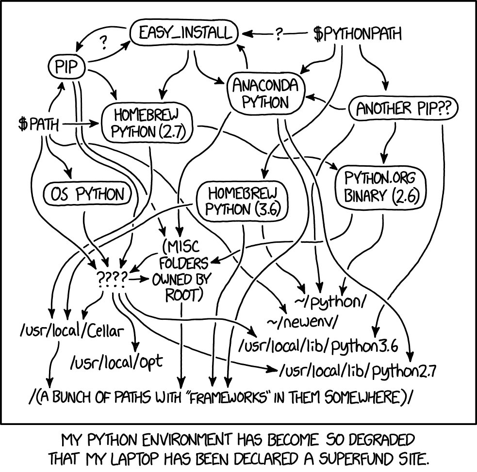 Probably, your Python environment, image by xkcd (http://xkcd.com/1987)